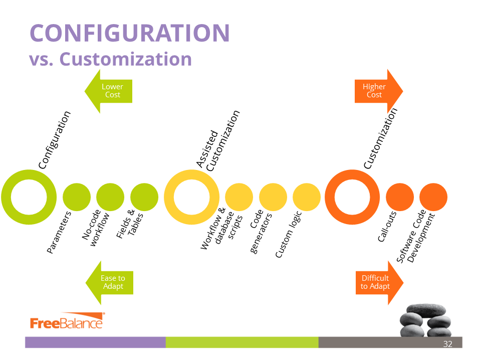 configuration-vs-customization