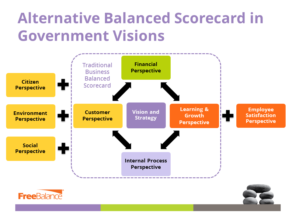 Alternative Views of Government Balanced Scorecards