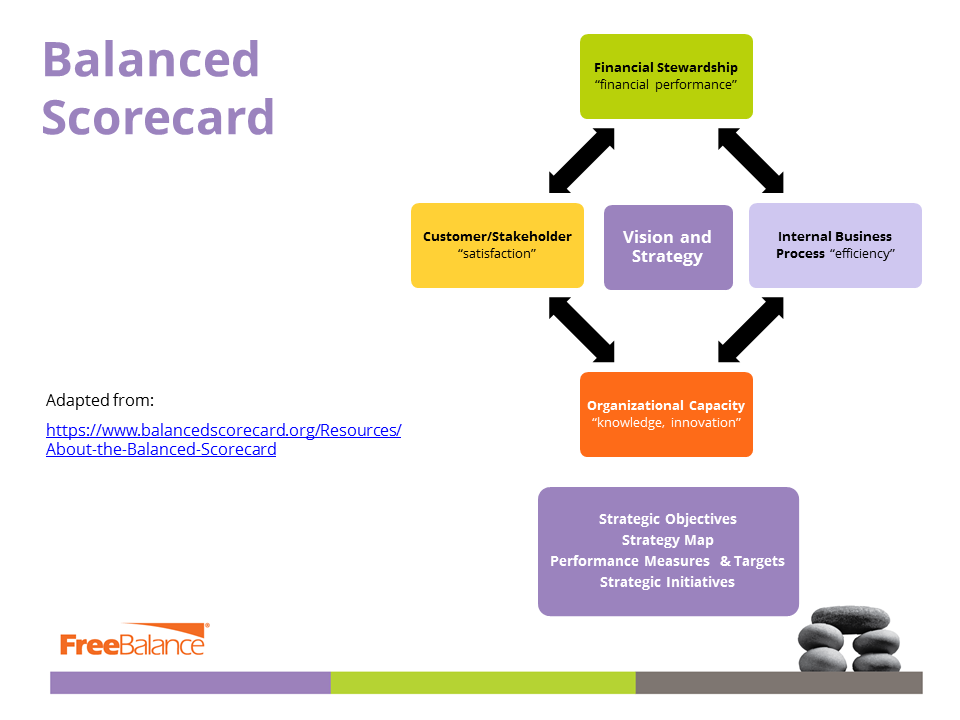FreeBalance | Why use the Balanced Scorecard in Government ...