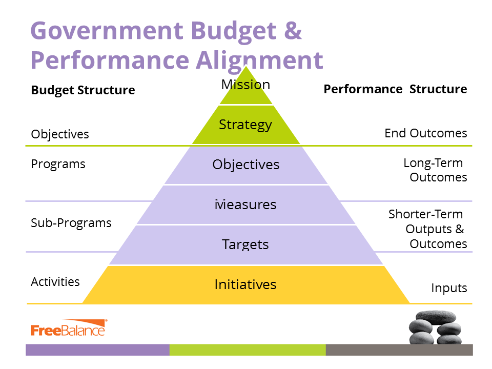 Government Budget Performance Alignment