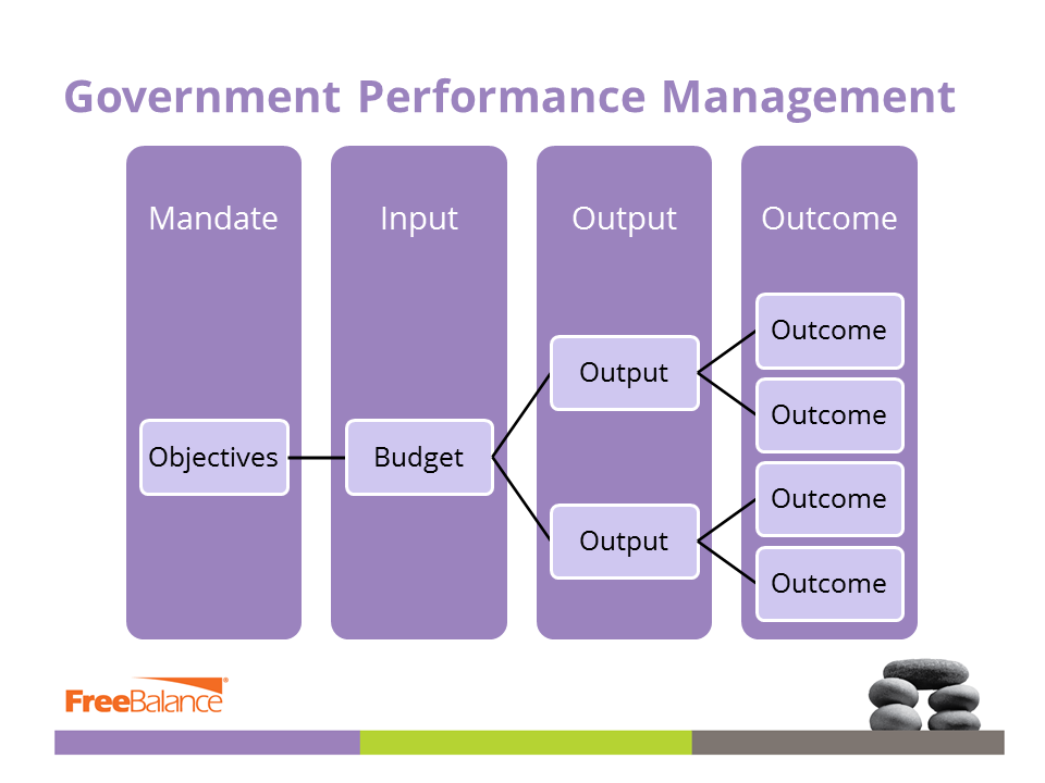 Government Performance Management
