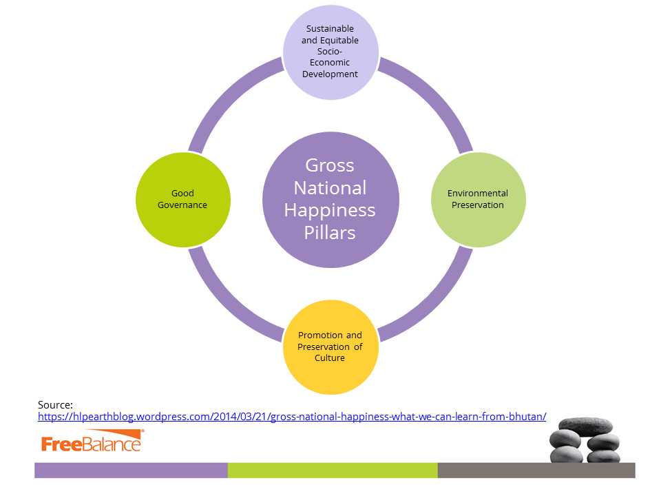 Gross National Happiness Pillars
