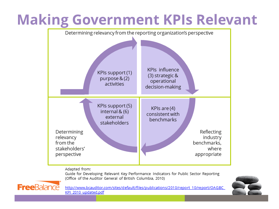 Relevant Government KPIs
