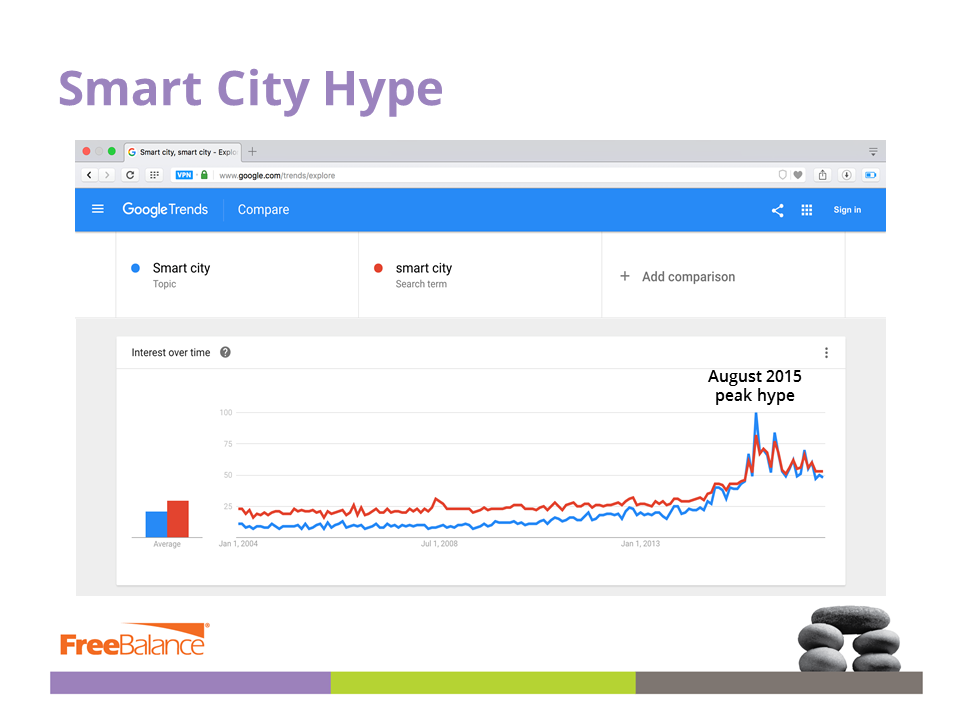 Smart City Peak Hype