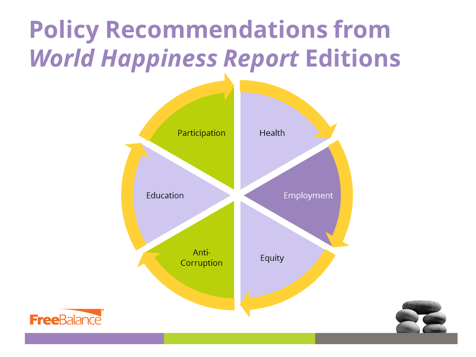 Policy Recommendations from World Happiness Report