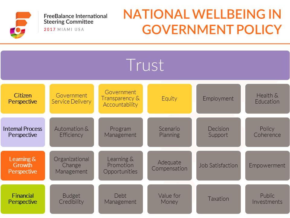 FISC Balanced Scorecard Trust