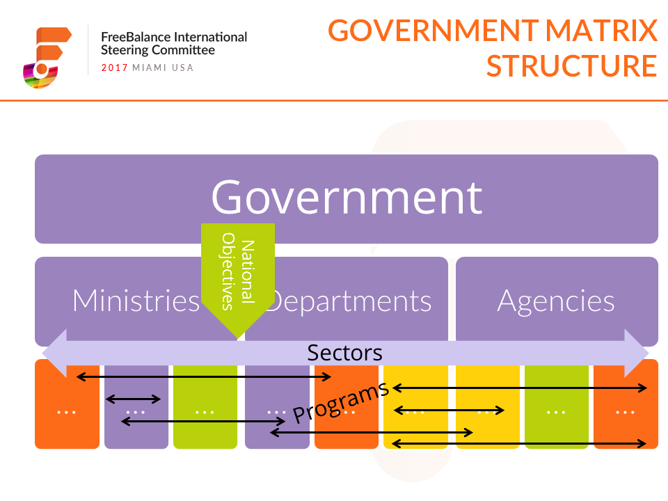 Government Matrix