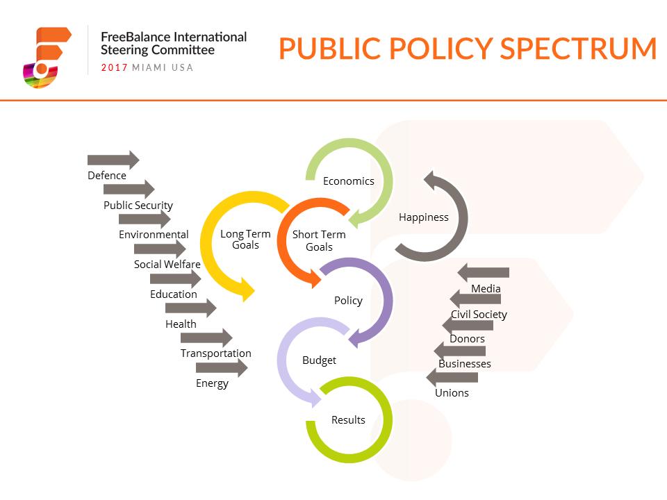 Public Policy Spectrum
