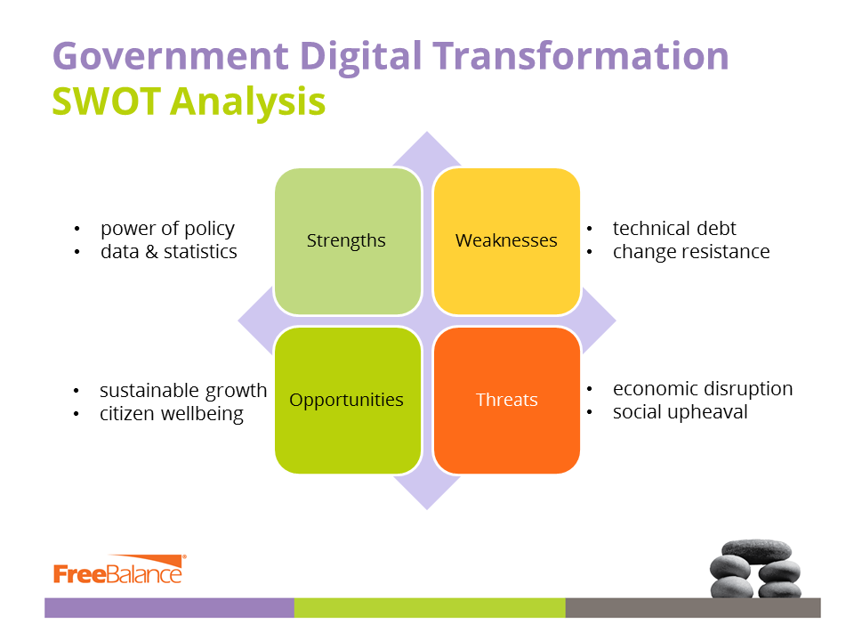 Government Digital Transformation SWOT