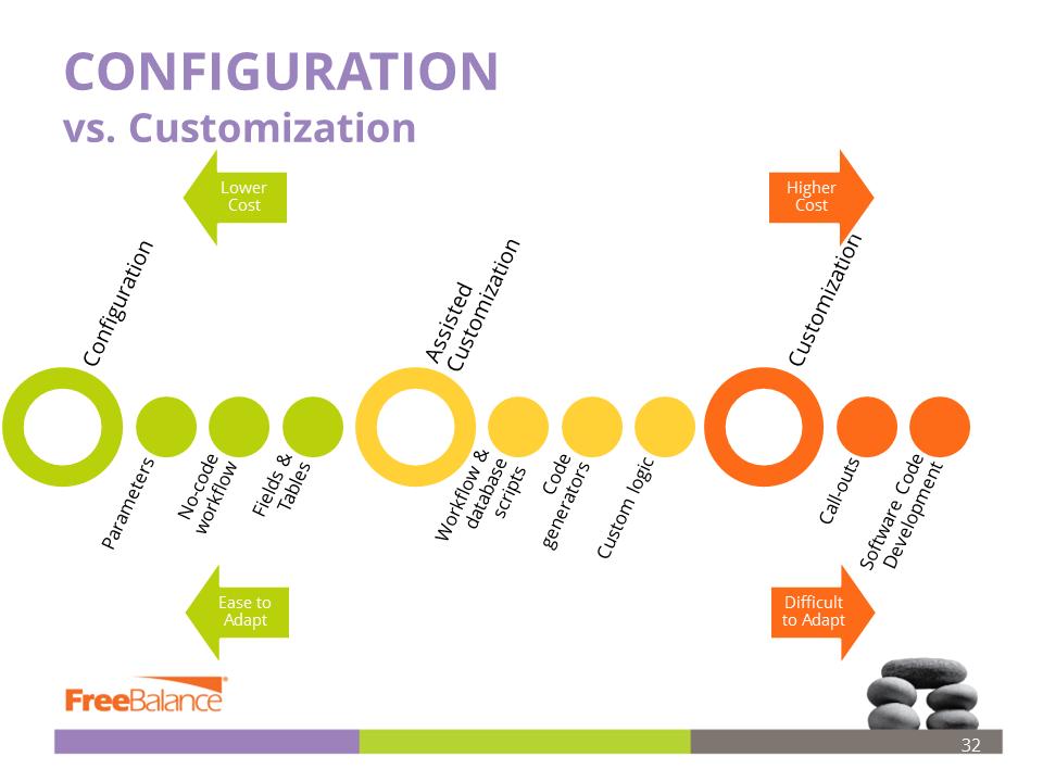 configuration-vs-customization