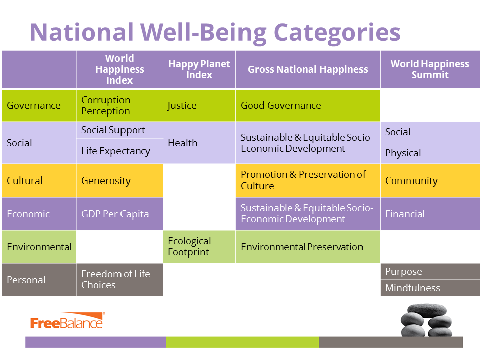 National Well Being
