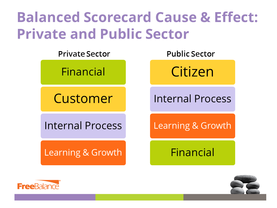 Private and Public Sector Balanced Scorecard Cause Effect