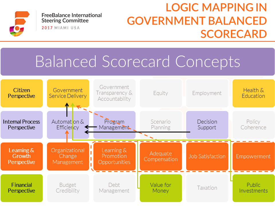 FreeBalance | How can Governments Overcome Legacy Policy