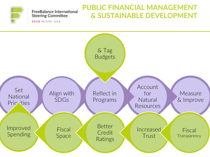 PFM & Sustainable Development